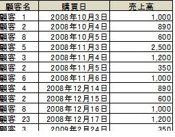 RFM分析data