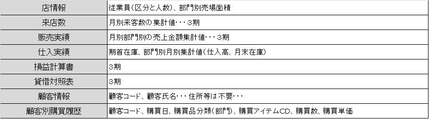 分析データ_小売業