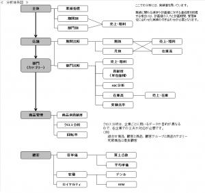 分析体系_小売業