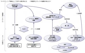 2.実世界とネットの連携